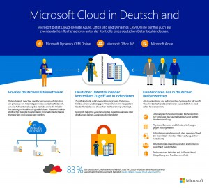 Microsoft cloud in Germany