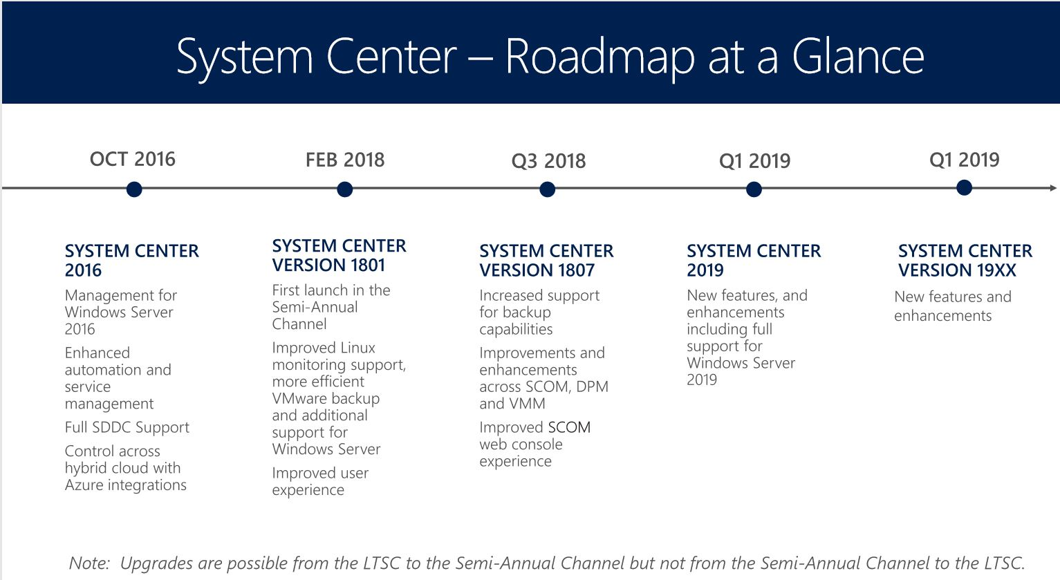 Microsoft announced System Center 2019 for Q1 2019 in System Center Roadmap