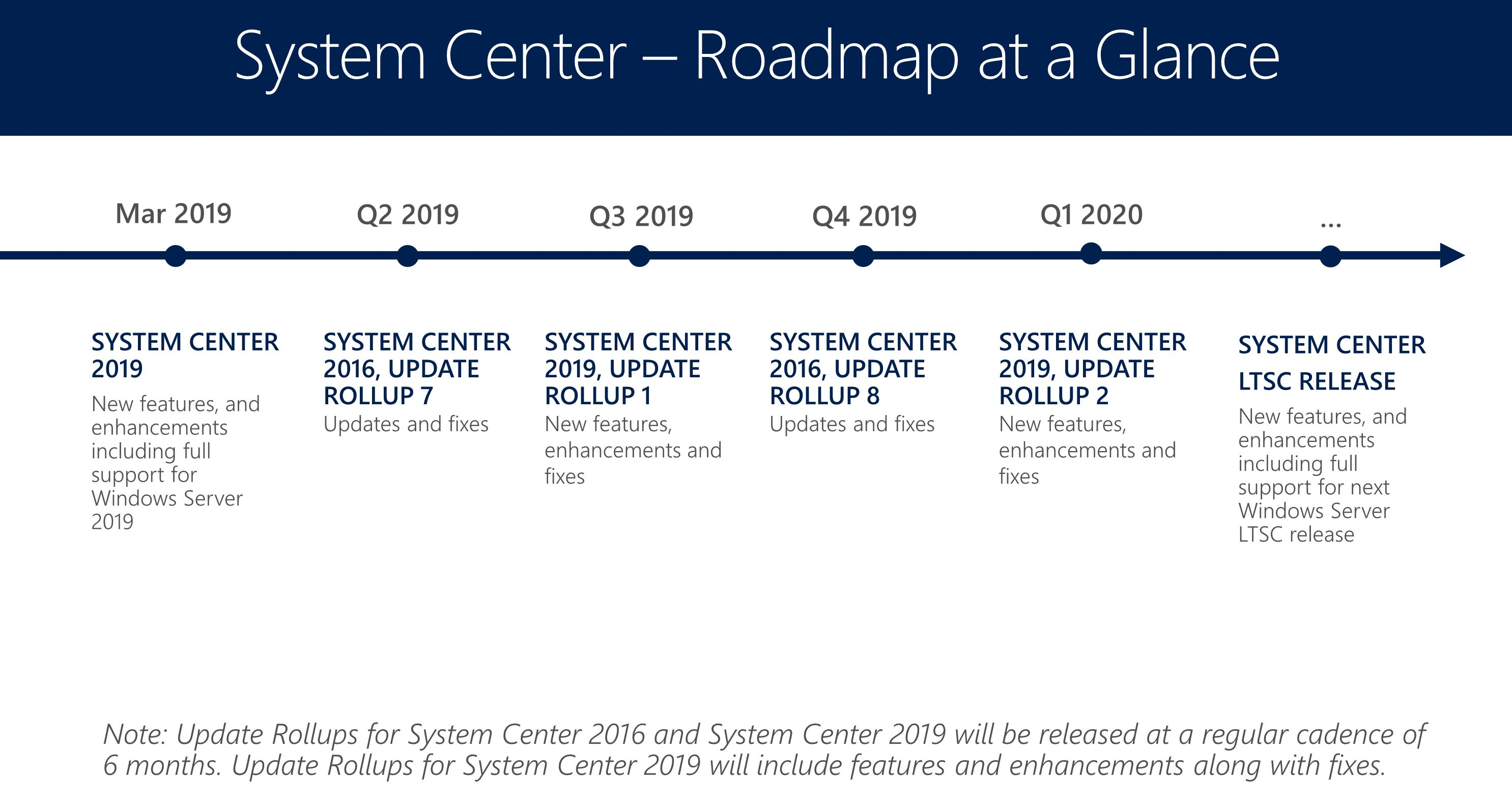 Microsoft has updated his System Center Roadmap